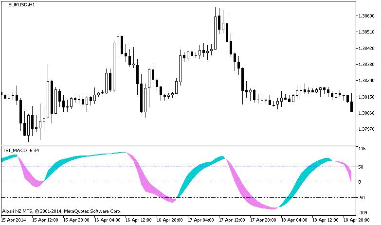 Рис.1. Индикатор TSI_CCI