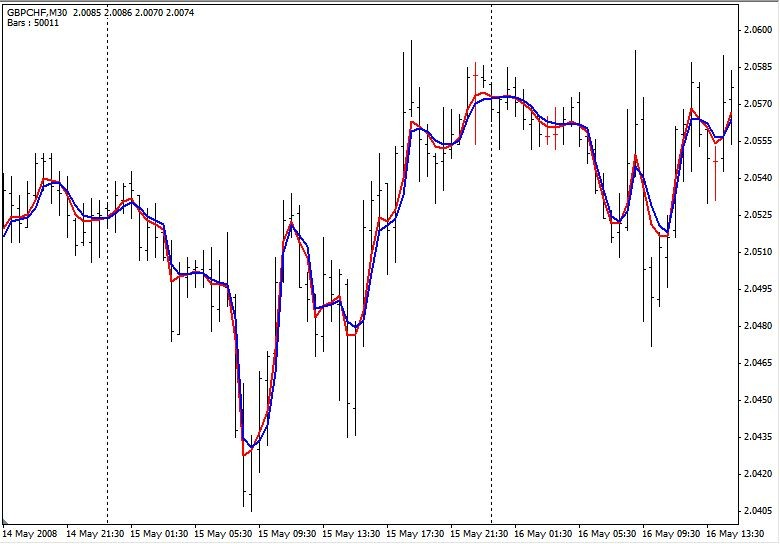 FRAMA Fractal Adaptive Moving Average - indicator for MetaTrader 4