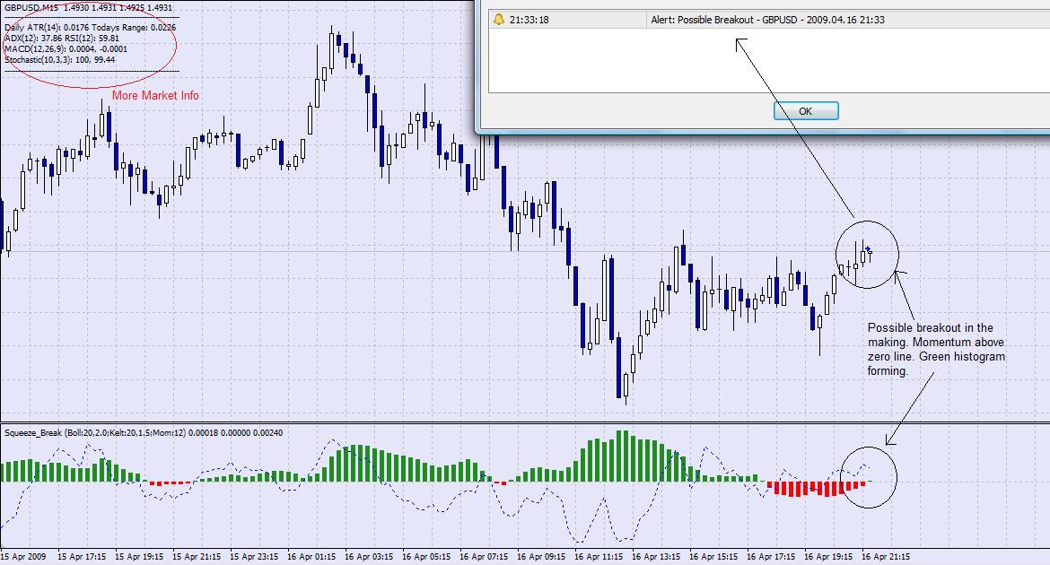 Free download of the 'Squeeze Break Indicator' indicator by