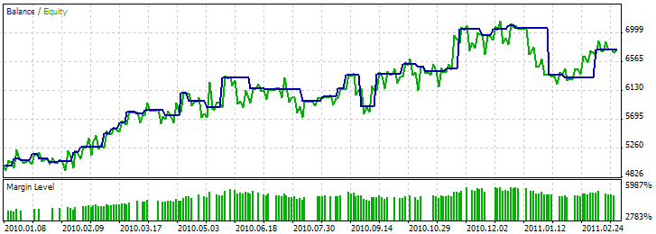 图例. 11. 交易程序的测试结果,基于 牛市吞噬 / 熊市吞噬 + MFI