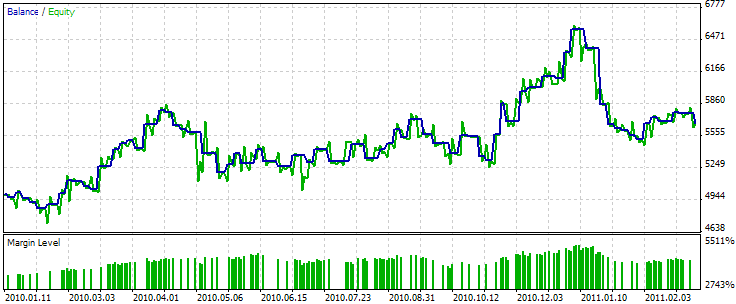 Fig. 11. 基于牛市吞烛/熊市吞烛和Stochastic的EA交易的测试结果