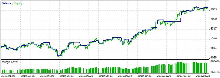 图例. 11. 交易程序的测试结果,基于 牛市孕育 / 熊市孕育 + MFI