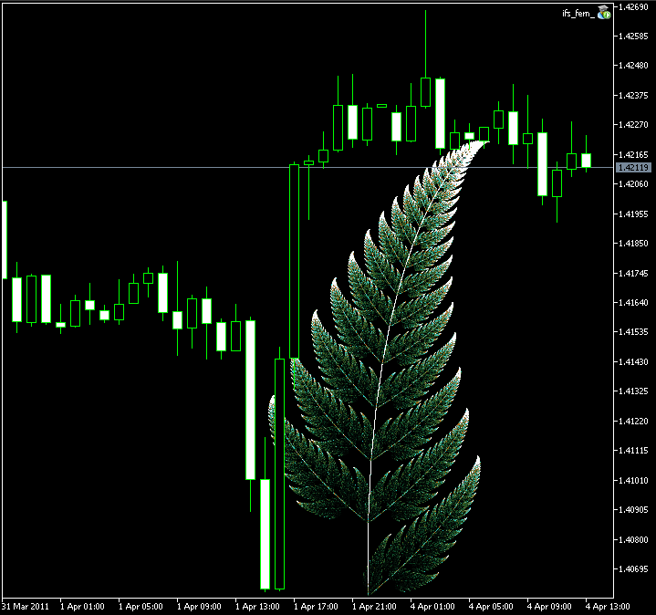 Figure 9. Barnsley's fern image, created with CIFS class