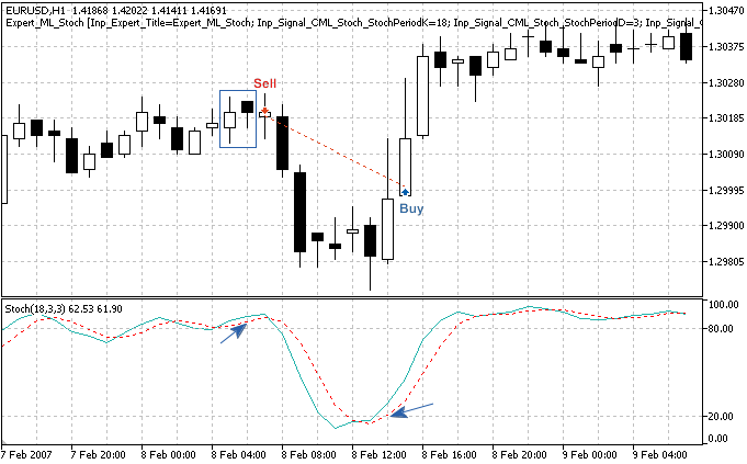"""Fig. 3. """"Bearish Meeting Lines"""" pattern, confirmed by Stochastic indicator"""