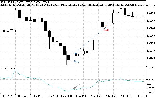 "Fig. 3. ""Bullish Englulfing"" pattern, confirmed by CCI indicator"