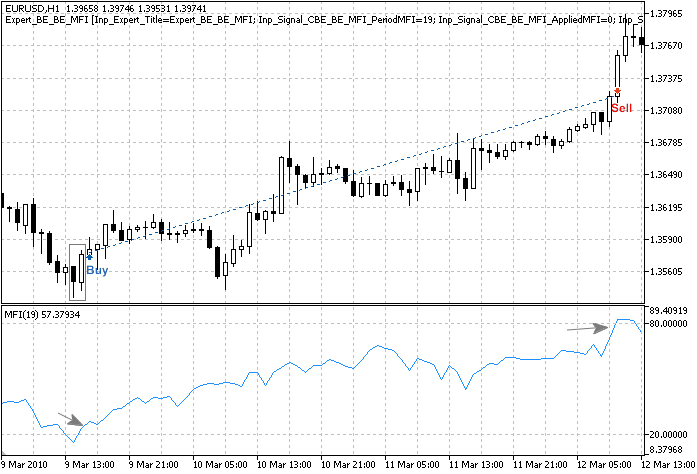 "Fig. 3. ""Bullish Engulfing"" pattern, confirmed by MFI indicator"