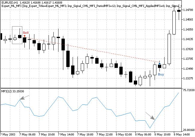 """Рис. 3. Торговые сигналы паттерна """"Bearish Meeting Lines"""" с подтверждением от индикатора MFI"""