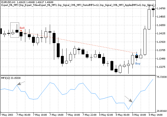 """Fig. 3. The """"Bearish Meeting Lines"""" pattern, confirmed by MFI indicator"""