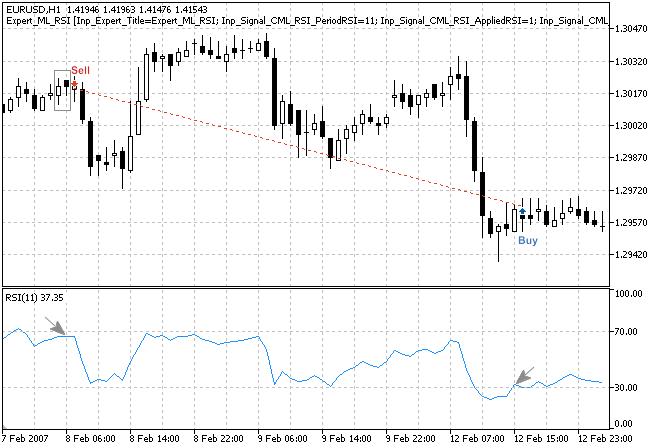 "Figure 3. ""Bearish Meeting Lines"" pattern, confirmed by RSI indicator"