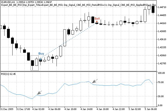 """图例. 3. """"牛市吞噬"""" 形态,由 RSI 指标确认"""