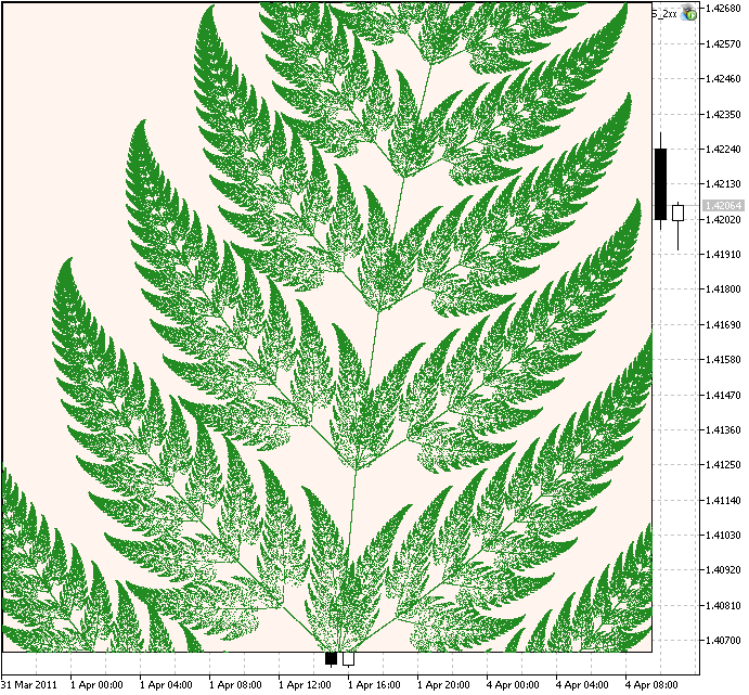 Figure 4. A fragment of Barnsley's Fern