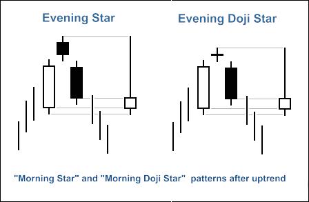 """图2. """"黄昏之星"""" 和 """"十字黄昏星"""" K线图模式"""
