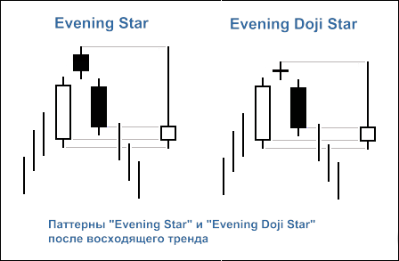 """Рисунок 2. Свечные паттерны """"Evening Star"""" и """"Evening Doji Star"""""""