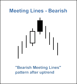 "Fig. 2. ""Bearish Meeting Lines"" pattern"