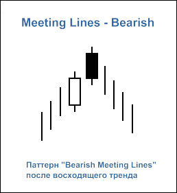 "Свечной паттерн ""Bearish Meeting Lines"""