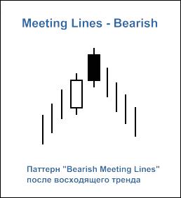 """Свечной паттерн """"Bearish Meeting Lines"""""""