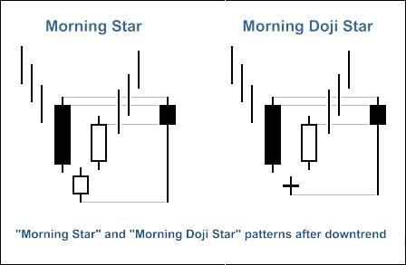 """Morning Star"" and ""Morning Doji Star"" candlestick patterns"
