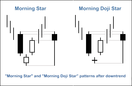 """Fig. 1. """"Morning Star"""" and """"Morning Doji Star"""" candlestick patterns"""
