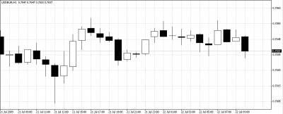 Эксперт конвертирует валюту в USDEUR