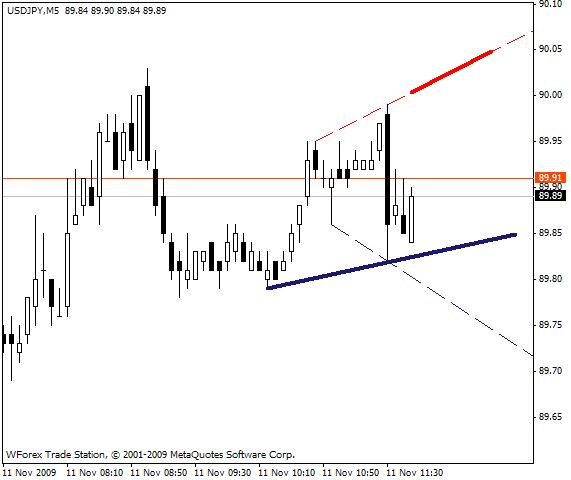 signallength2 The signal lines with alert after crossing - indicator for MetaTrader 4