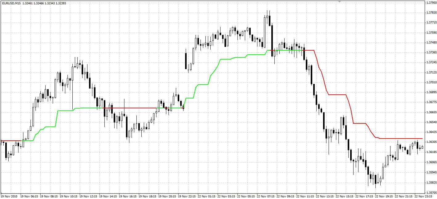 strategii de tranzacționare cu indicatorul super trend)