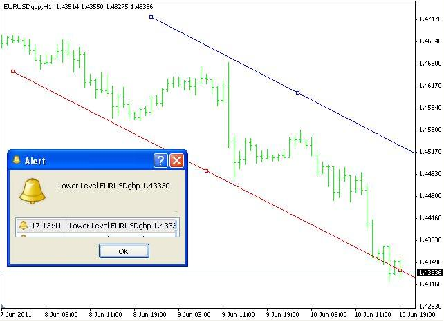 Download Livre Do Indicador Trendline Price Alert Por Moose1