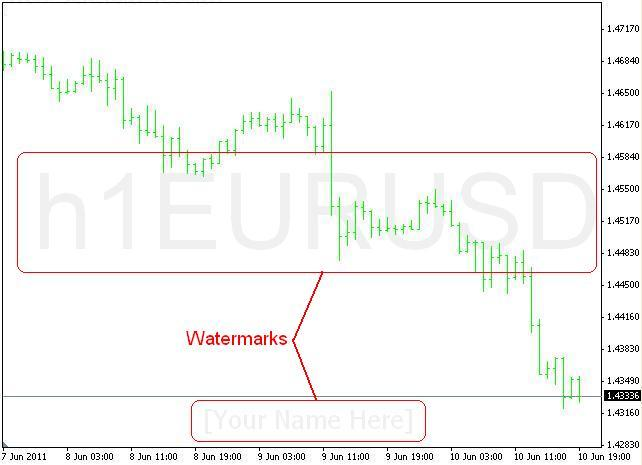 Free download of the 'Symbol Watermark With Timeframe' indicator by
