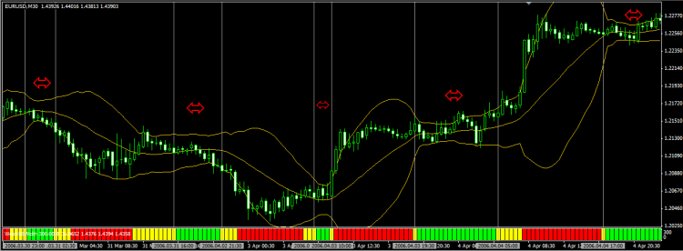 Bollinger Bands Explained With Free PDF Download