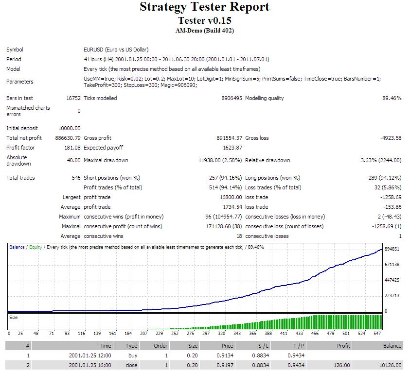 Free download of the 'Tester v_0.14' expert by 'LordoftheMoney' for MetaTrader 4 in the MQL5 ...