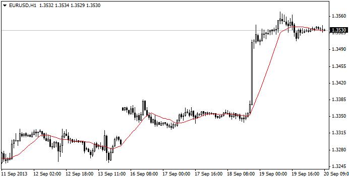EURUSD trend catcher