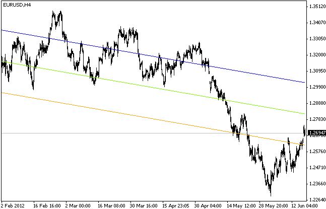 linear regression channel
