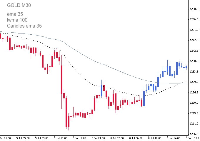 Candlestick Color Indicator Blue And Red Metatrader Online Greens