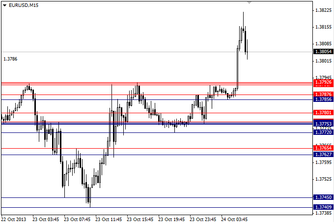 Specific support and resistance indicator