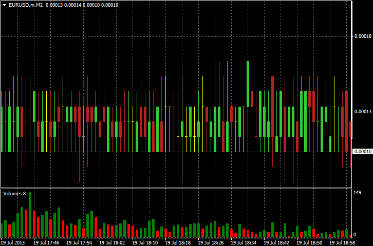 Example of Offline Chart of M1 Spread Data