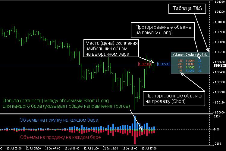 индикатор дельты для мт4