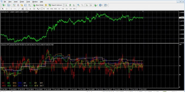 Free Download Of The Advanced Mtf Rsi Indicator By