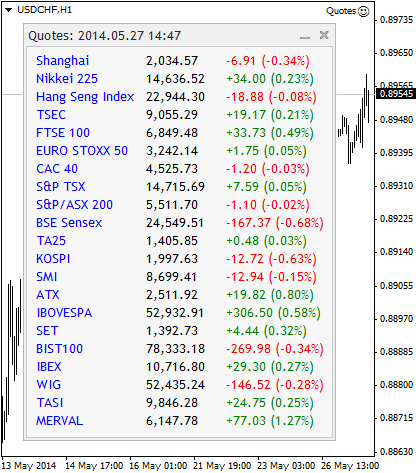 Fig. 2. World Stock Indices de Google Financee en tiempo real