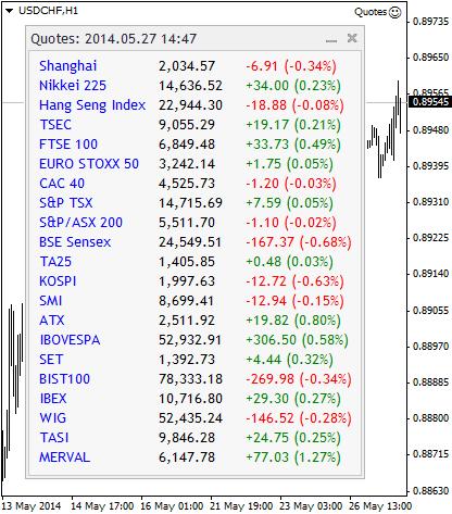 Рис. 2. Котировки мировых индексов с сайта Google Finance