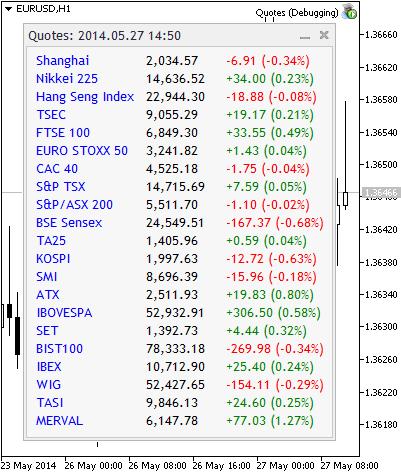 Пример получения котировок мировых индексов с сайта Google Finance.