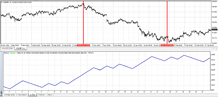 SwingCyborg on CADJPY from 2014.01.02 to 2014.02.03