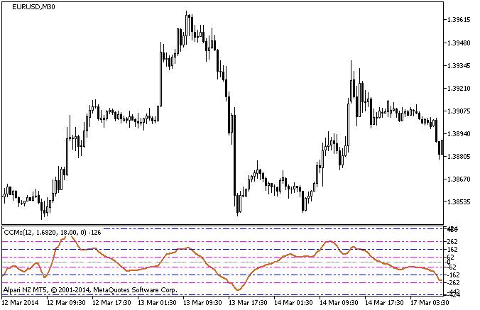 Рис.1. Индикатор CCMx