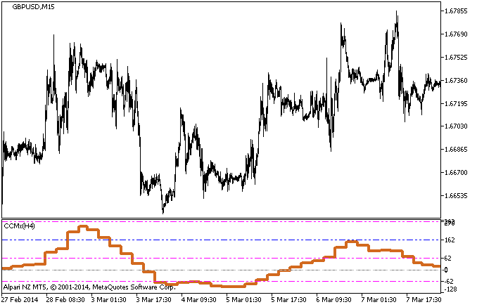 图例 1. 该 CCMx_HTF 指标