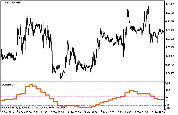 Figure 1. The CCMx_HTF indicator
