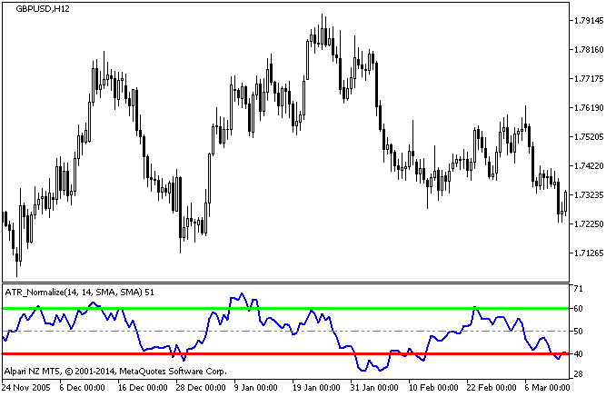 Рис.1. Индикатор ATR_Normalize