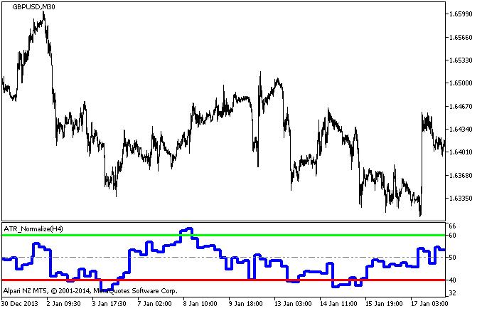 Рис.1. Индикатор ATR_Normalize_HTF
