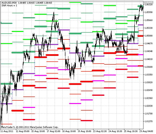 indicador DailyPivotShift_Full