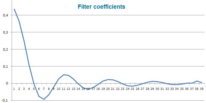 FATL Filter