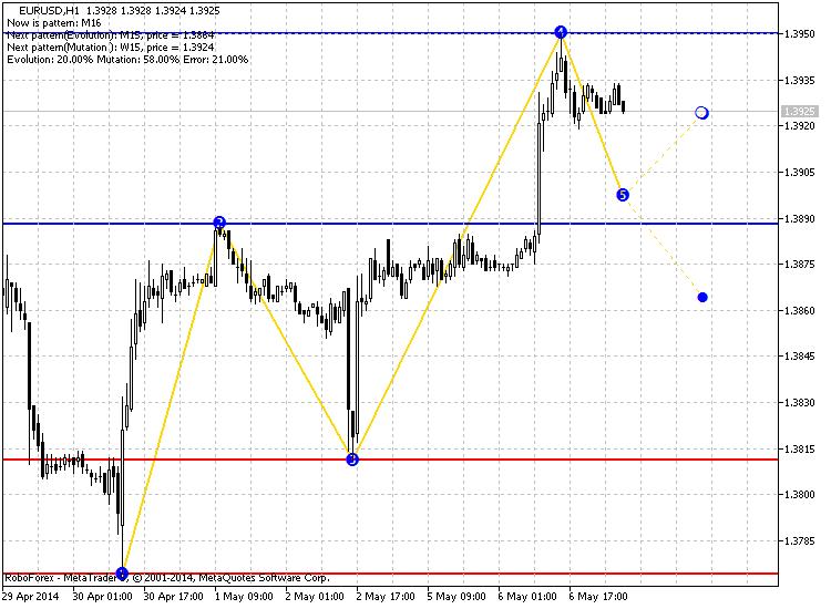 Five Pattern 2