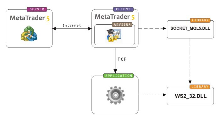 Esquema de interação com o terminal cliente MetaTrader 5