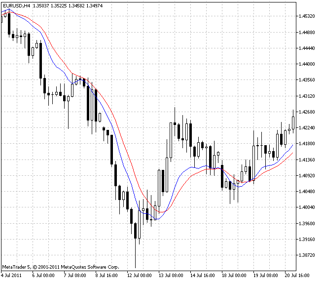 IndicadorInstantaneous Trendline